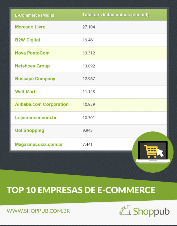Top 10 empresas de e-commerce com mais visitantes