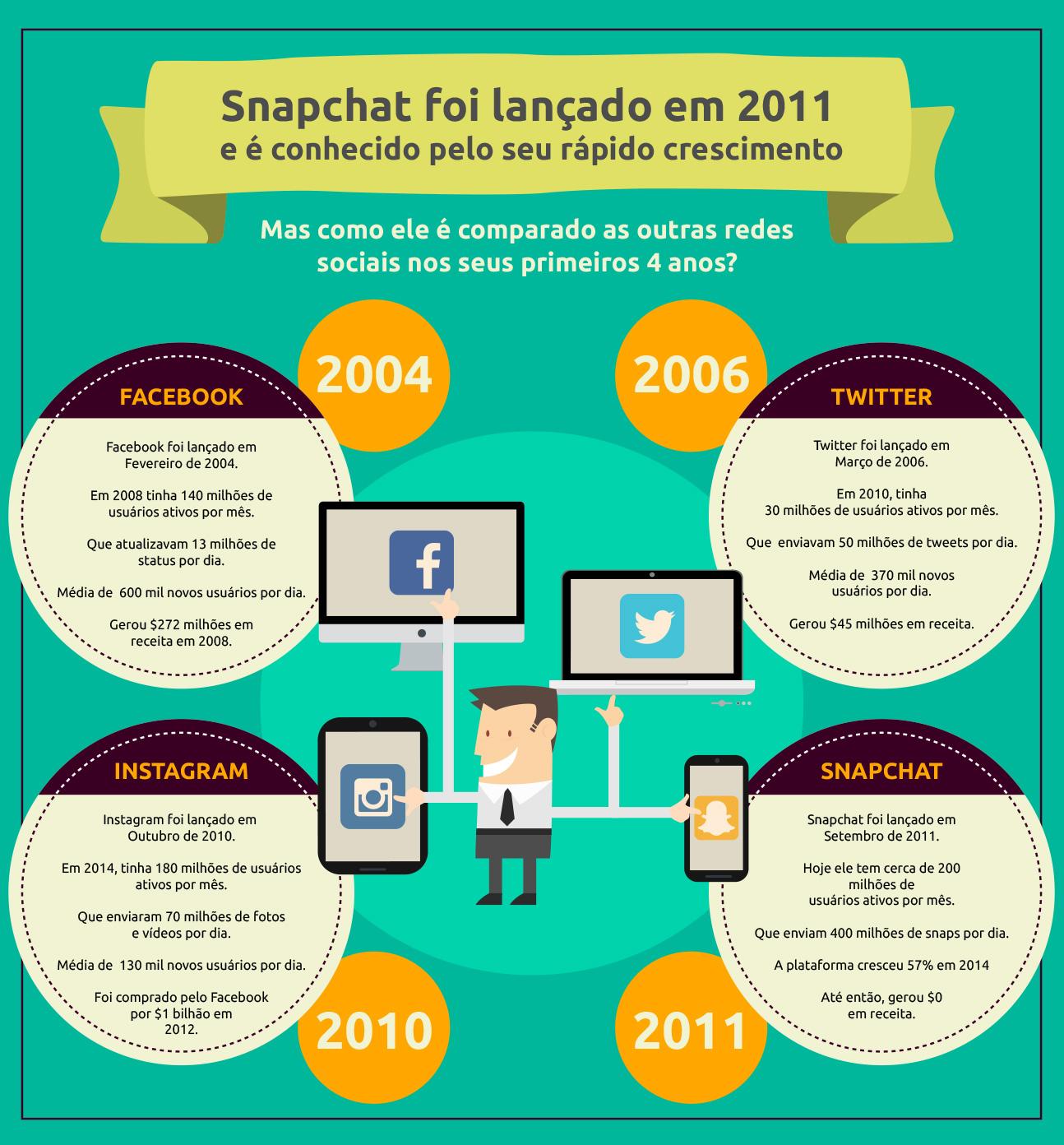 Snapchat: Comparação com outras redes sociais