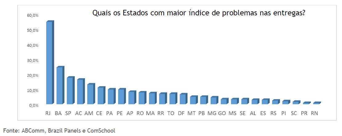 Pesquisa Logística no E-commerce Brasileiro 2015