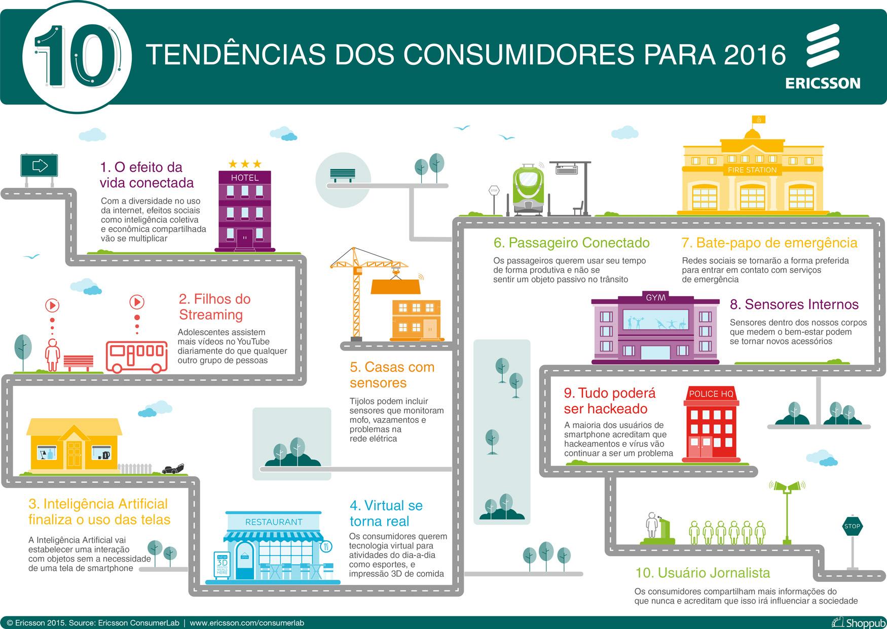10 tendências dos consumidores para 2016