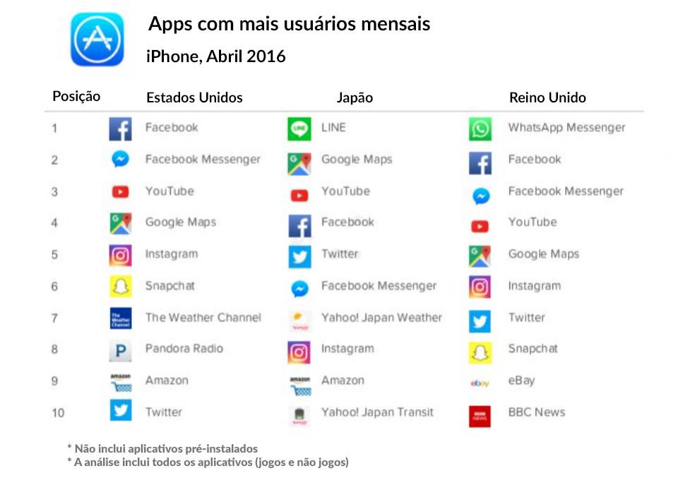 Snapchat é mais usado que o Instagram nos Estados Unidos