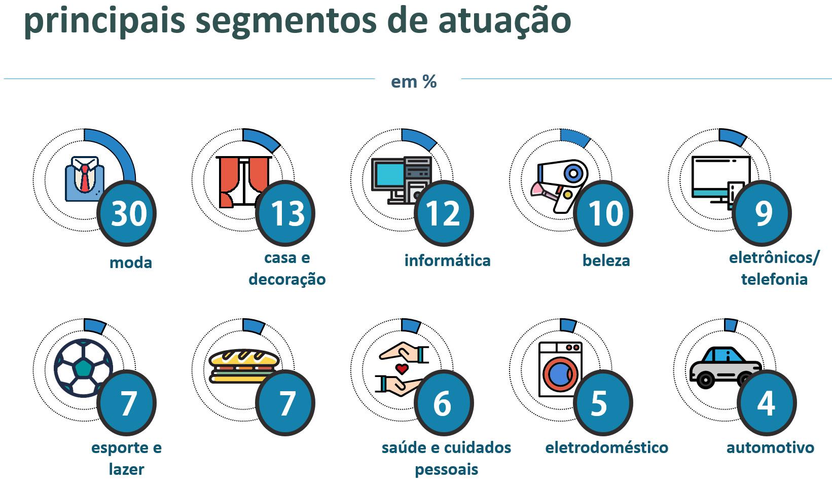 Resultados da 3ª Pesquisa Nacional do Varejo Online