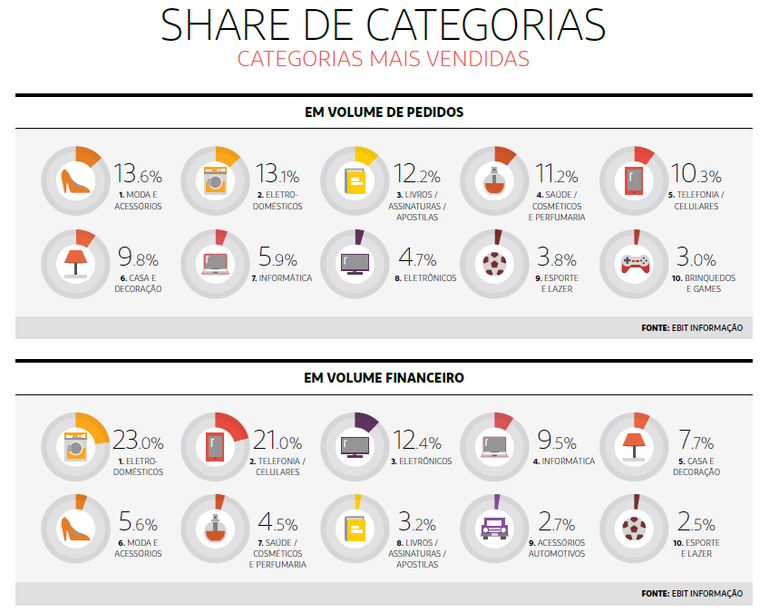 35º Webshoppers: Os dados do e-commerce em 2016