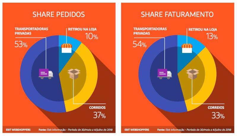 38° Webshoppers: E-commerce brasileiro cresceu 12,1% no 1° semestre de 2018